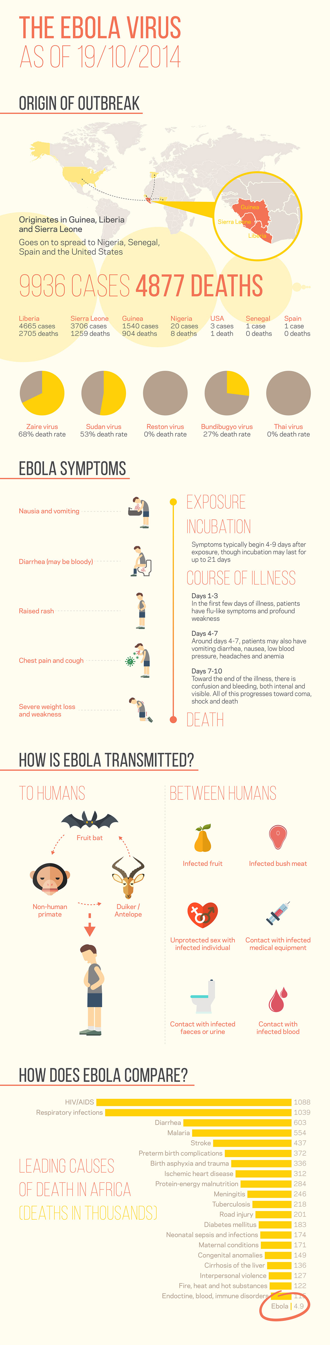 Ebola Infographic Elbowroom Graphics